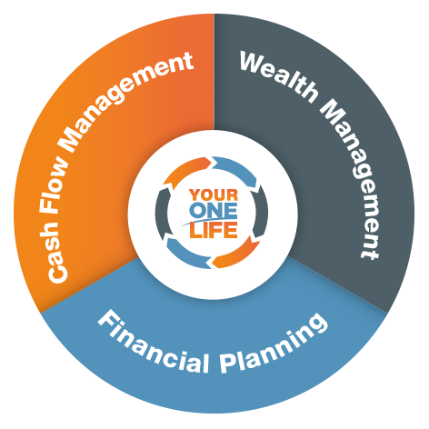 One Life Money Management